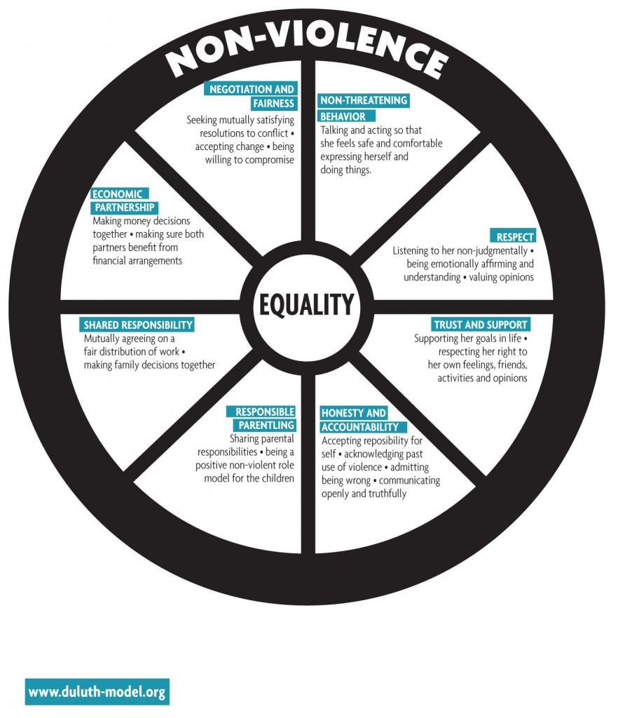 Equality-Wheel